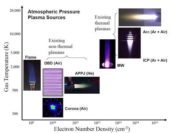 how to find density of air at room temperature
